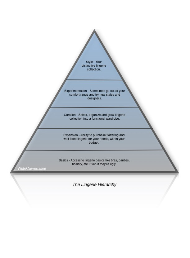 Maslow-hierarchy-Wide-Curves